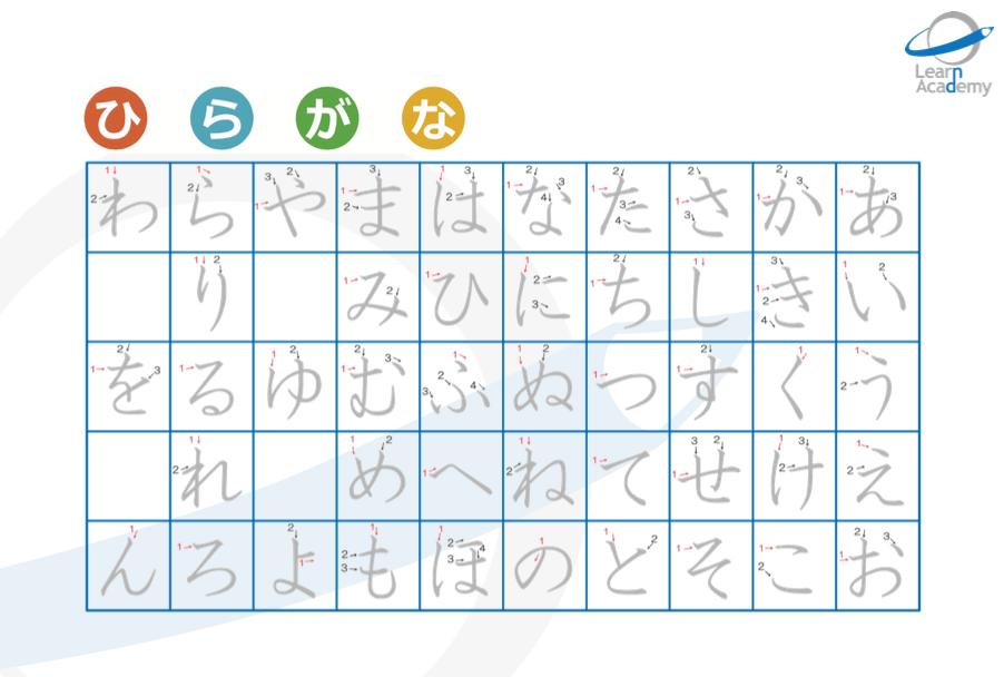 hiragana kakijun learn academy aprender japones tipos de escritura