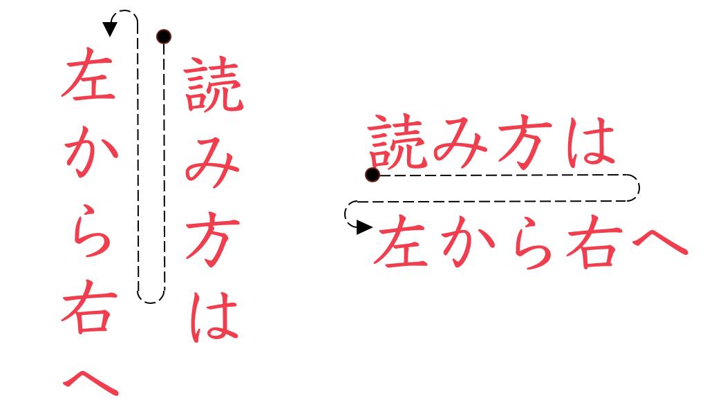 sentido de la escritura japonesa