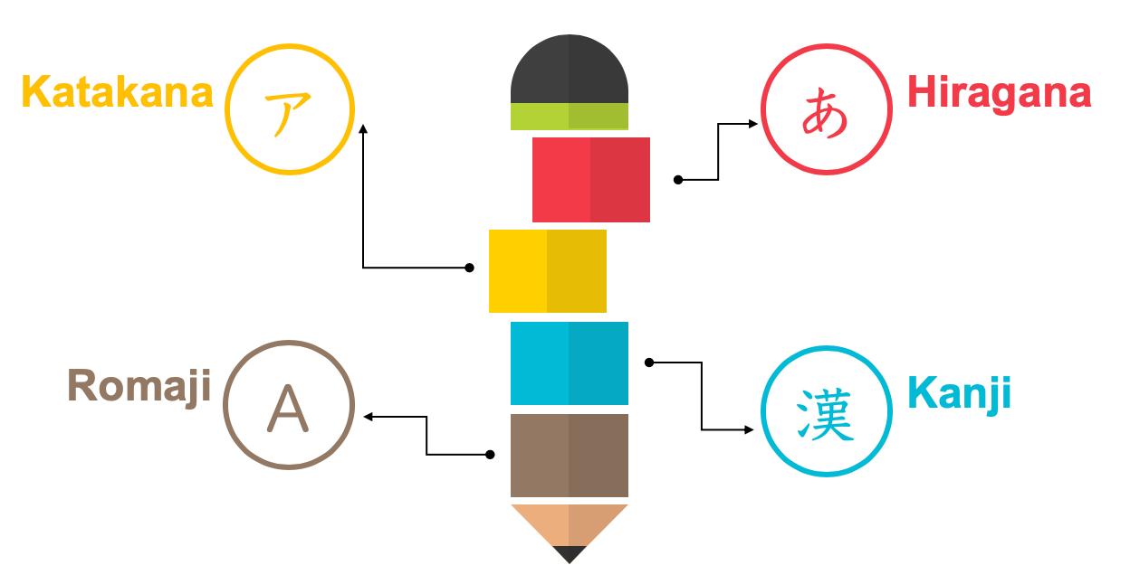 tipos de escritura japonés aprender learn academy